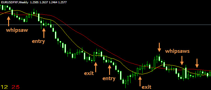 Dual moving average trading strategy